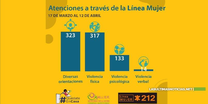 Provincia Santo Domingo lidera llamadas de auxilio por violencia machista, con un 31.3% del total de las 787 llamadas recibidas en la Línea Mujer *212