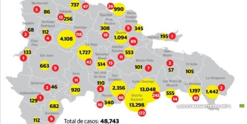 Siguen en aumento casos de coronavirus en RD; reporta 1,072 nuevos positivos y 12 defunciones